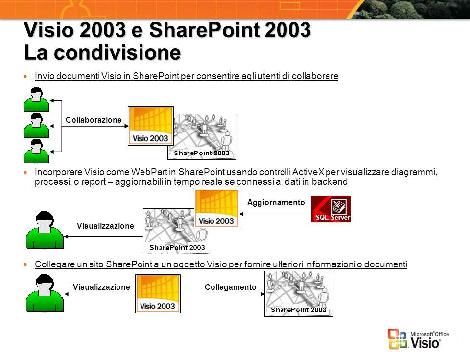 Visio 2003 e SharePoint 2003 La condivisione