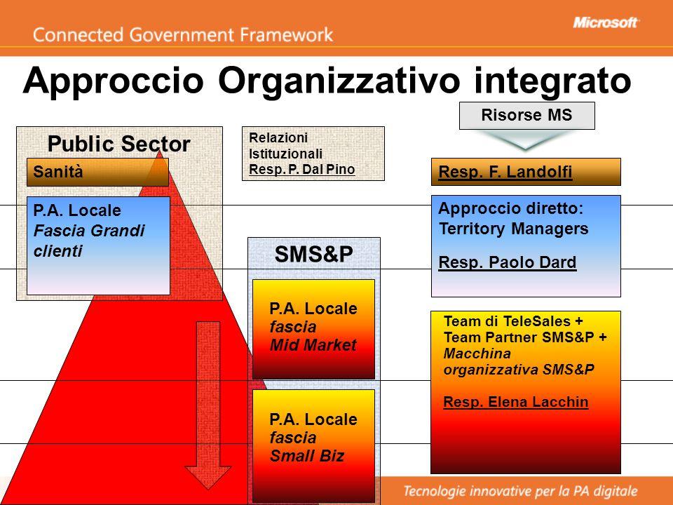 Approccio Organizzativo integrato