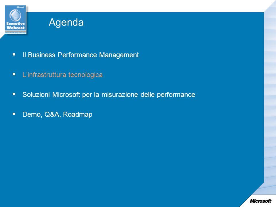 Agenda Il Business Performance Management L'infrastruttura tecnologica
