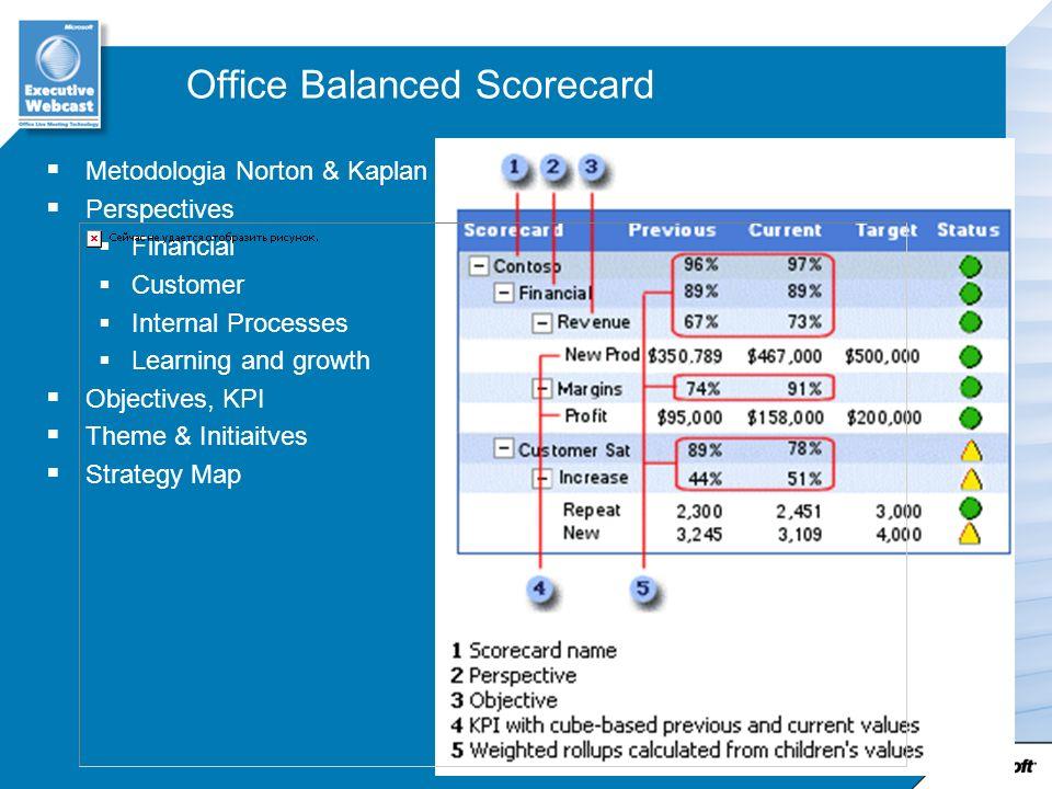 Office Balanced Scorecard