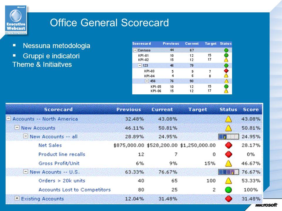 Office General Scorecard
