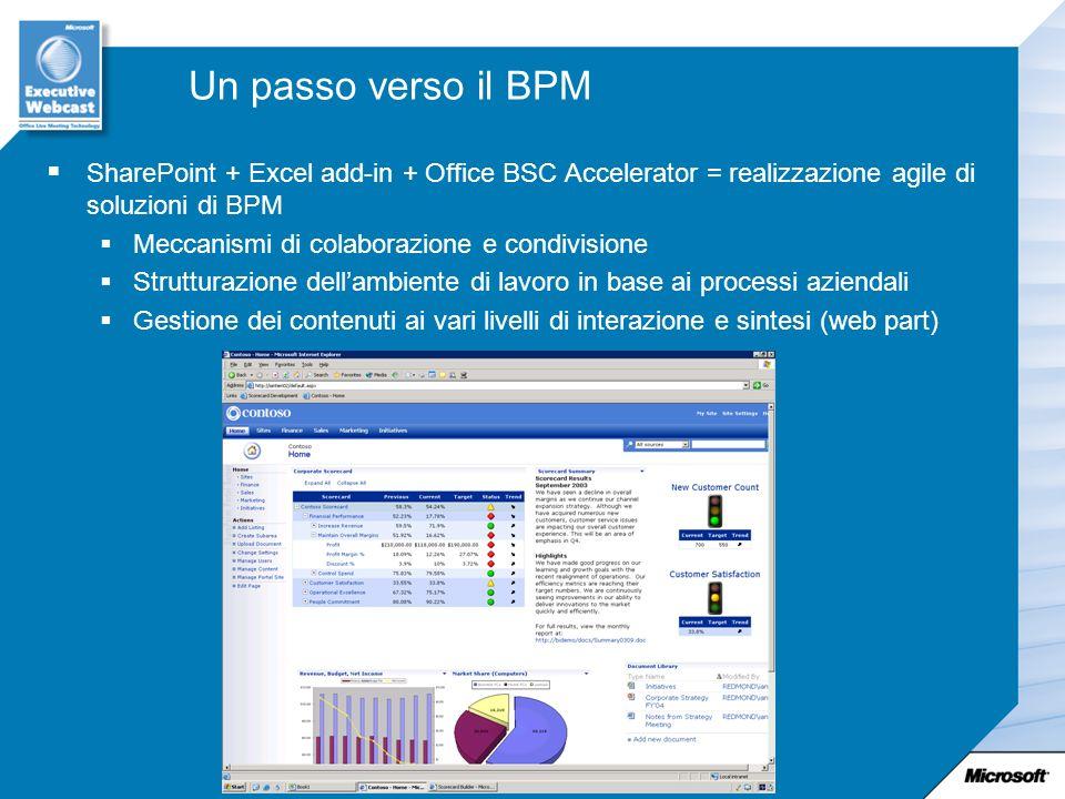 Un passo verso il BPM SharePoint + Excel add-in + Office BSC Accelerator = realizzazione agile di soluzioni di BPM.