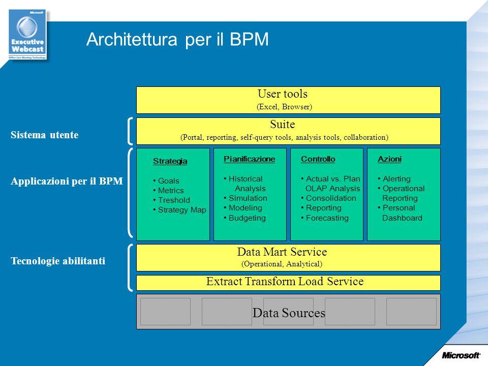 Architettura per il BPM
