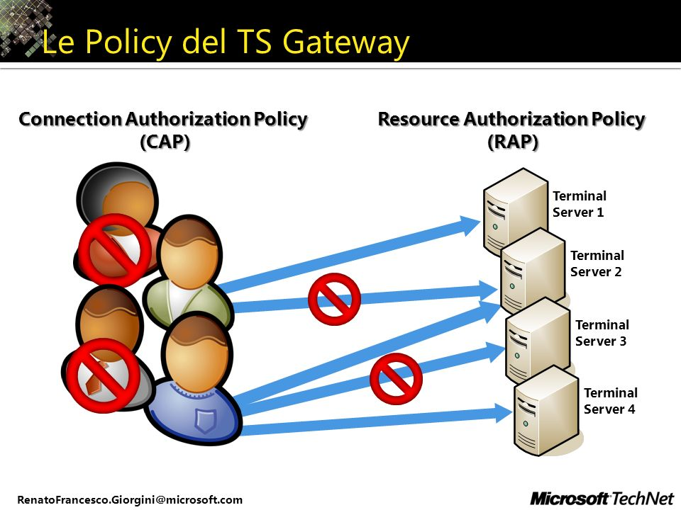 Le Policy del TS Gateway