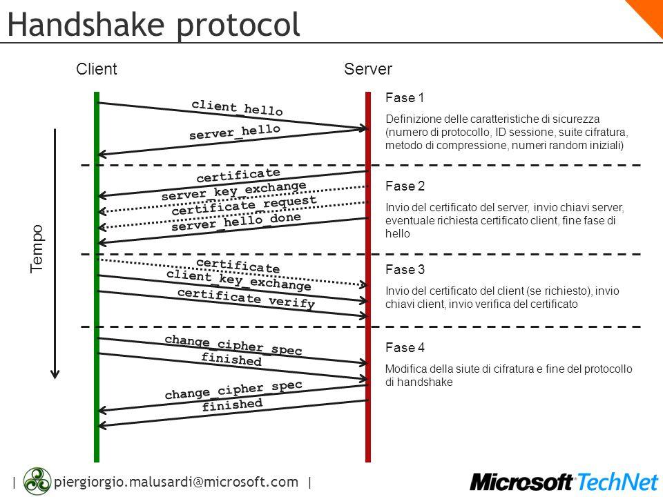Handshake protocol Client Server Tempo Fase 1 client_hello