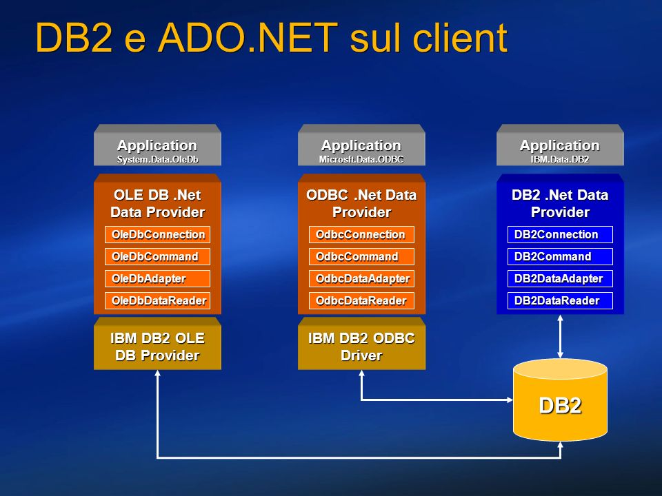 OLE DB .Net Data Provider