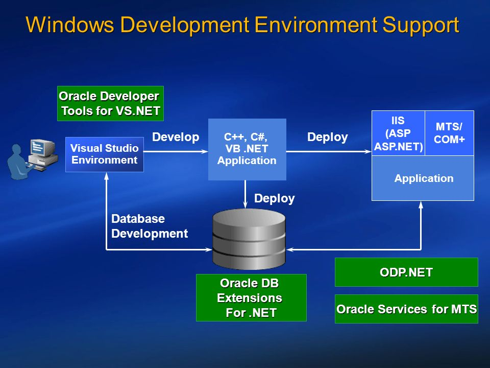 Windows Development Environment Support