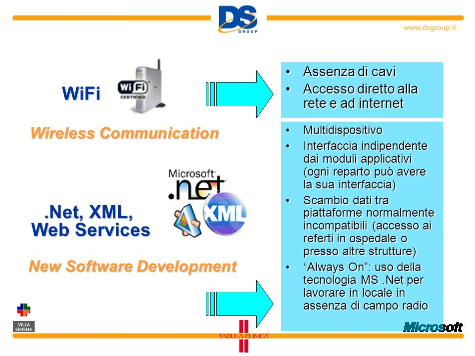 Wireless Communication New Software Development