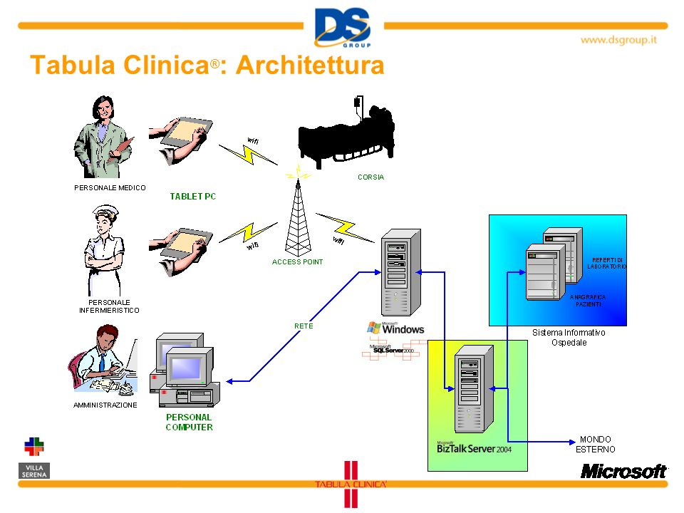 Tabula Clinica®: Architettura
