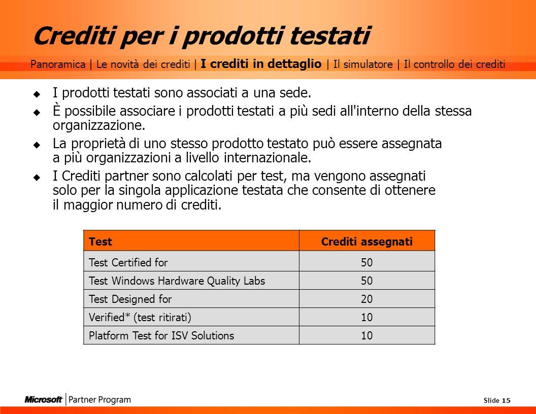Crediti per i prodotti testati