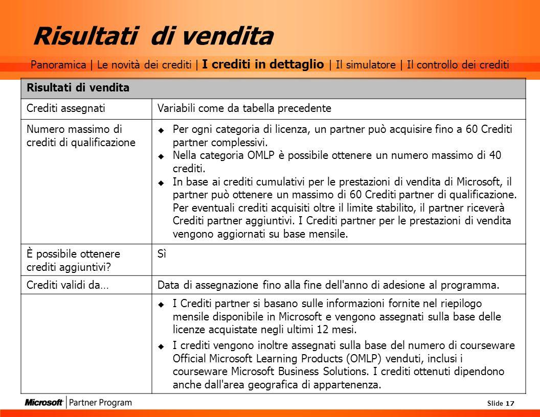 Risultati di venditaPanoramica | Le novità dei crediti | I crediti in dettaglio | Il simulatore | Il controllo dei crediti.