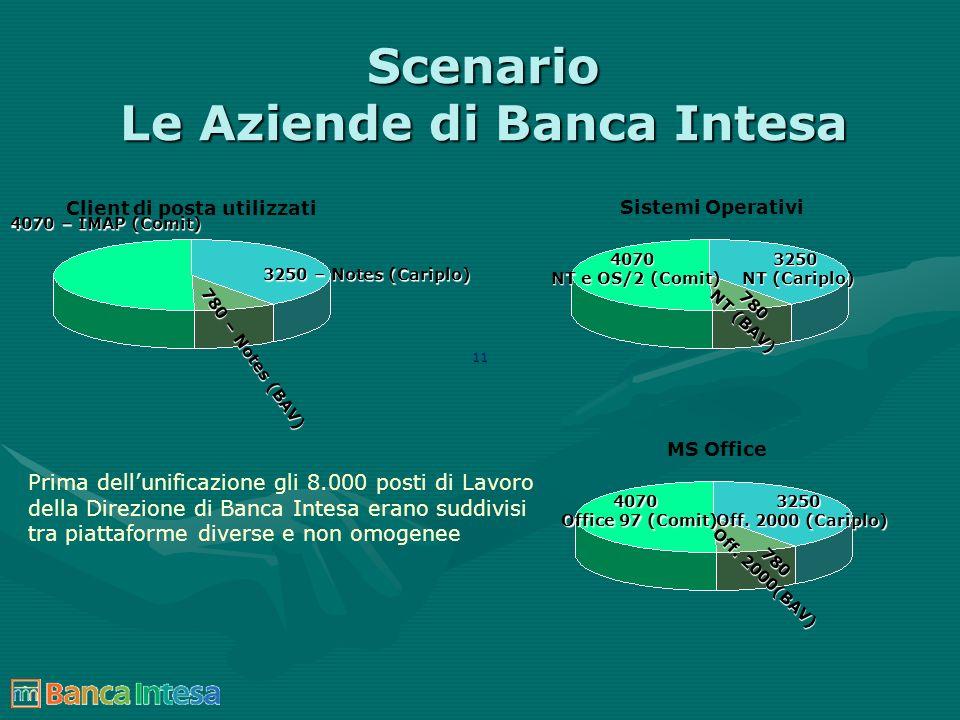 Scenario Le Aziende di Banca Intesa