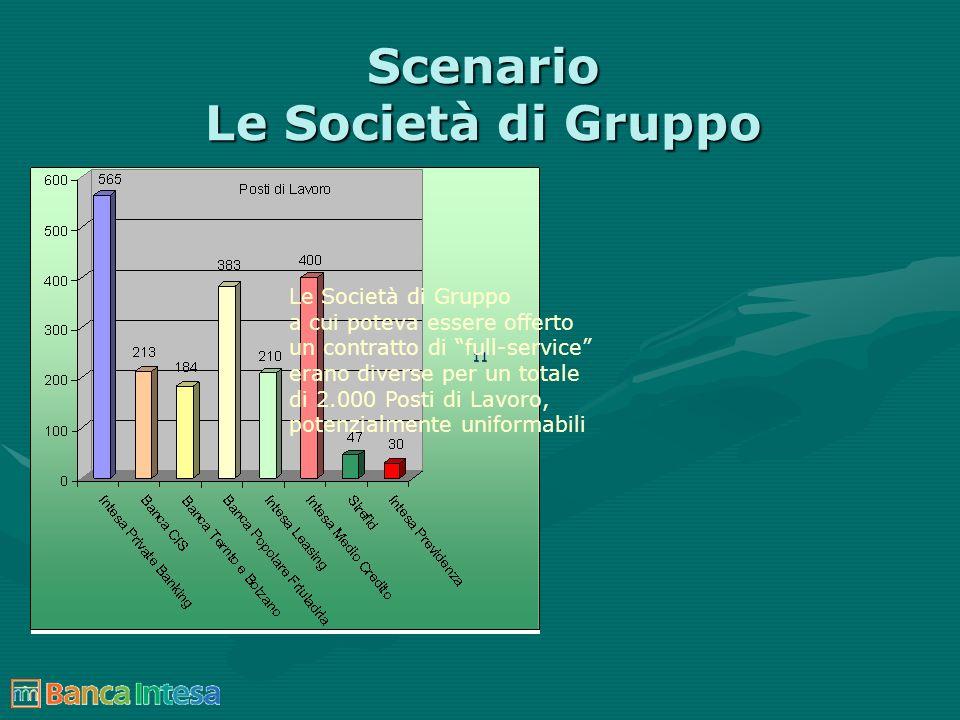 Scenario Le Società di Gruppo