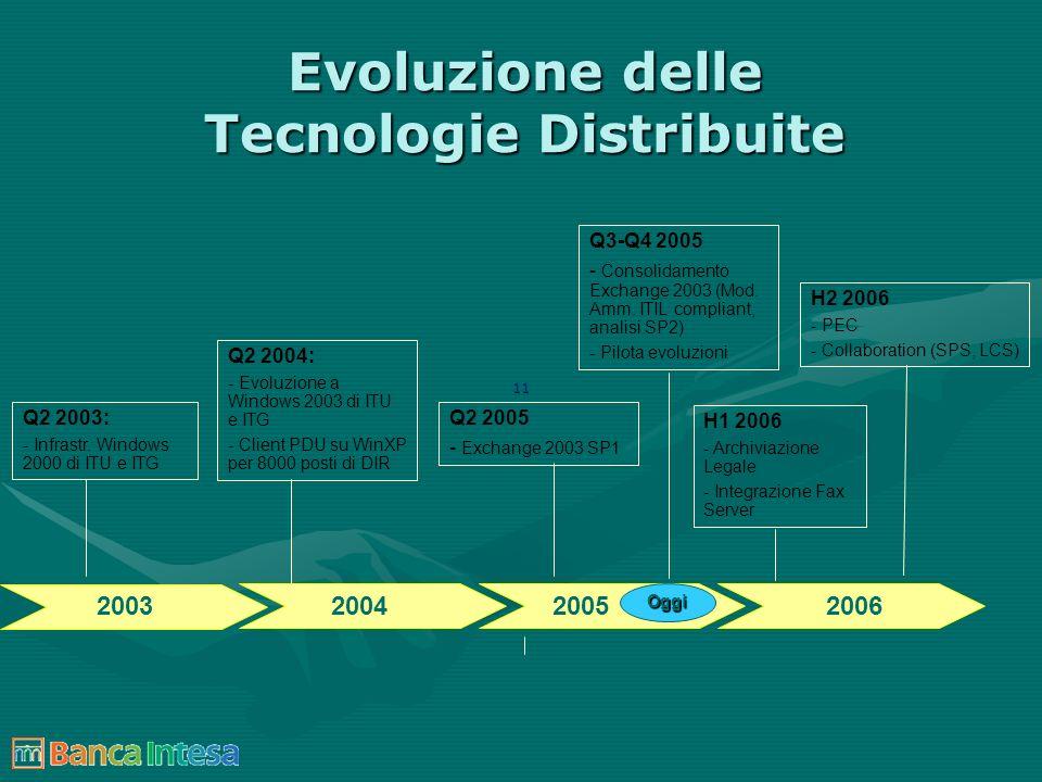 Evoluzione delle Tecnologie Distribuite