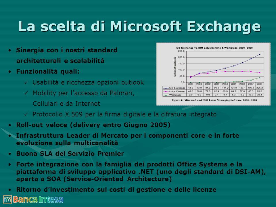 La scelta di Microsoft Exchange