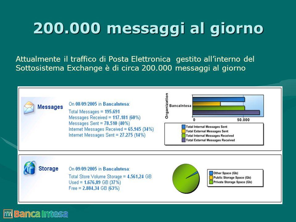 200.000 messaggi al giorno