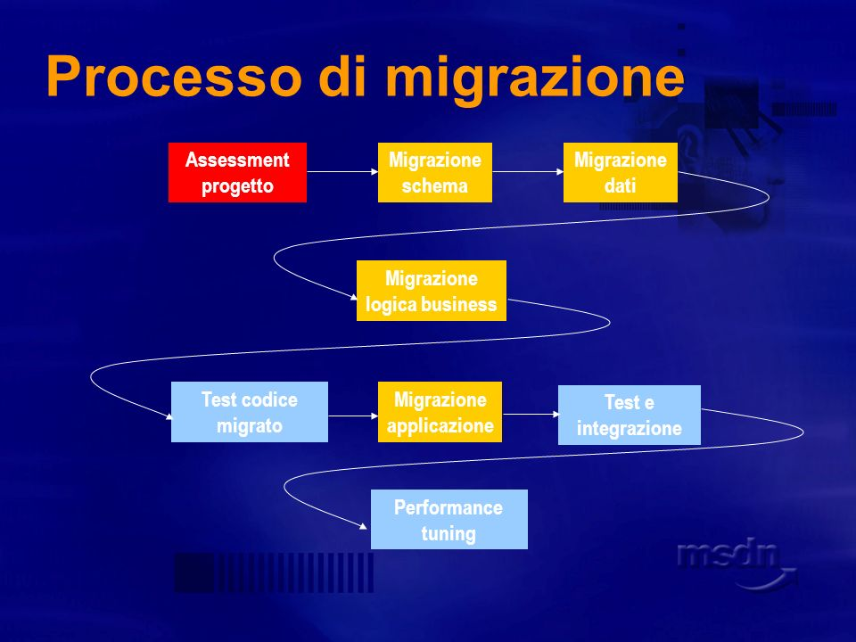 Processo di migrazione