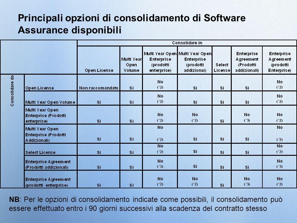 Principali opzioni di consolidamento di Software Assurance disponibili