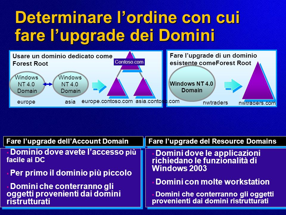 Determinare l'ordine con cui fare l'upgrade dei Domini