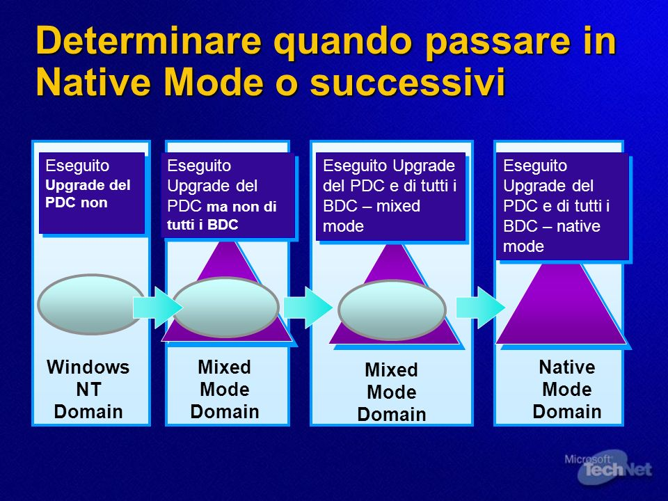 Determinare quando passare in Native Mode o successivi