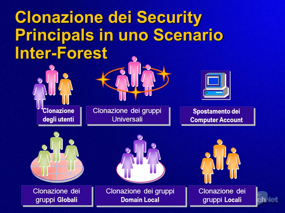 Clonazione dei Security Principals in uno Scenario Inter-Forest