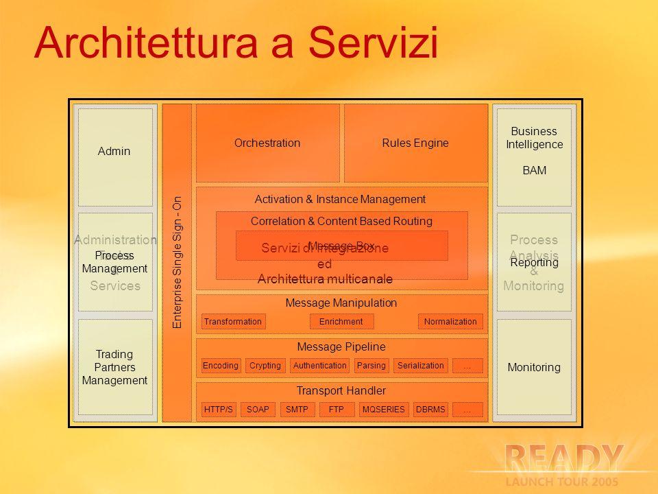 Architettura a Servizi