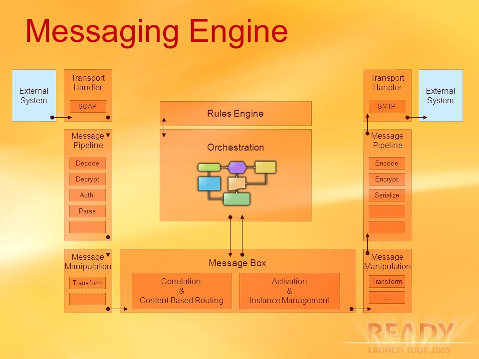 Messaging Engine Rules Engine Orchestration Message Box