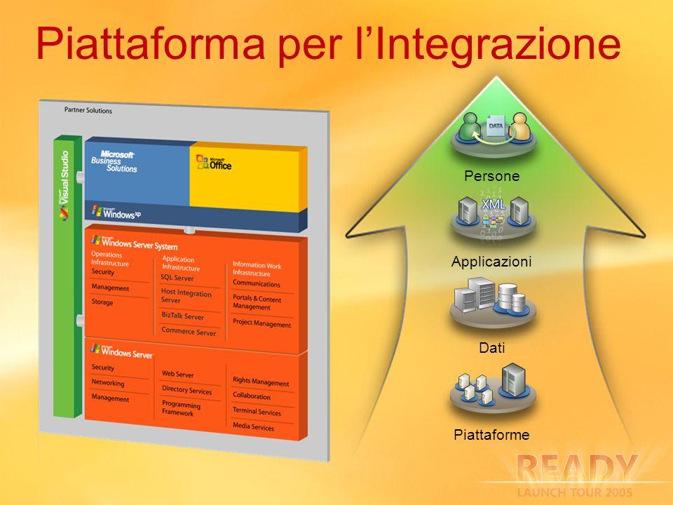 Piattaforma per l'Integrazione