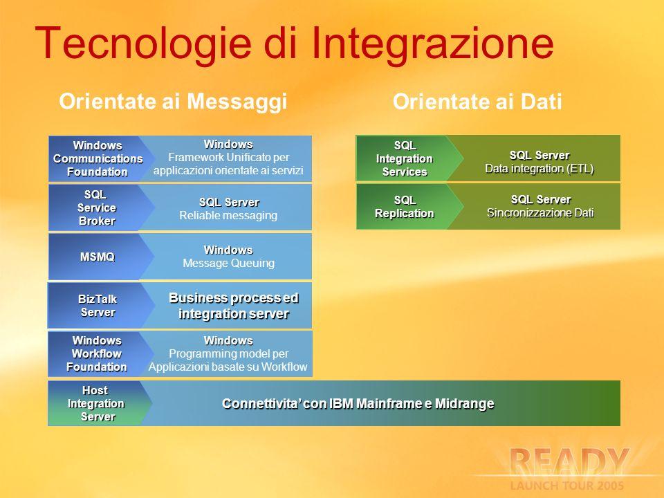 Tecnologie di Integrazione