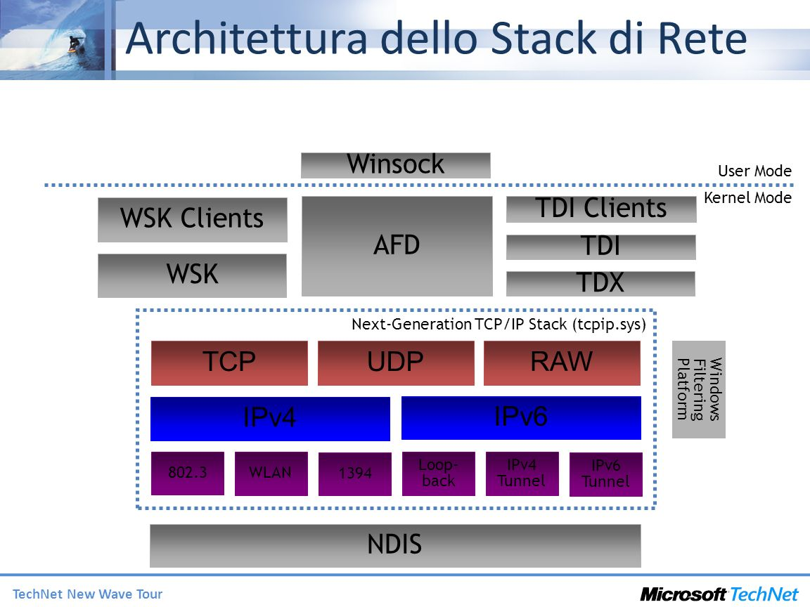 Windows Filtering Platform