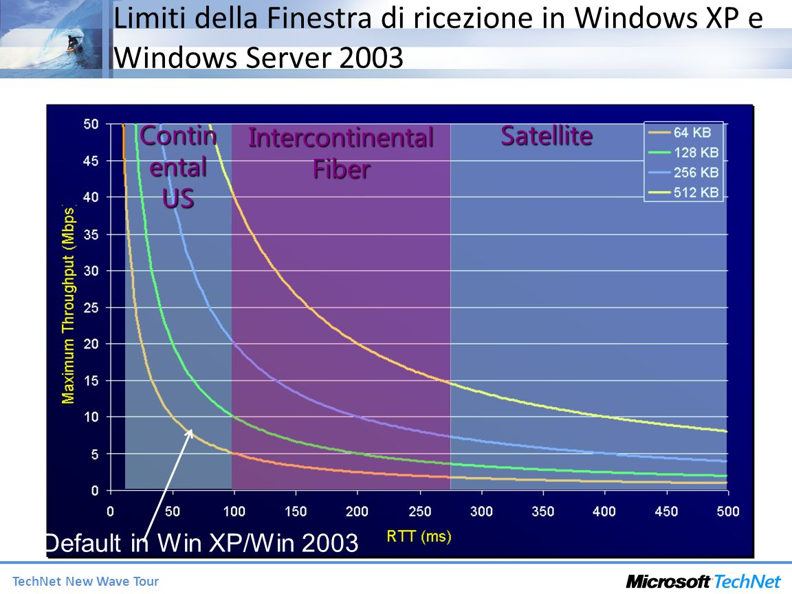Limiti della Finestra di ricezione in Windows XP e Windows Server 2003