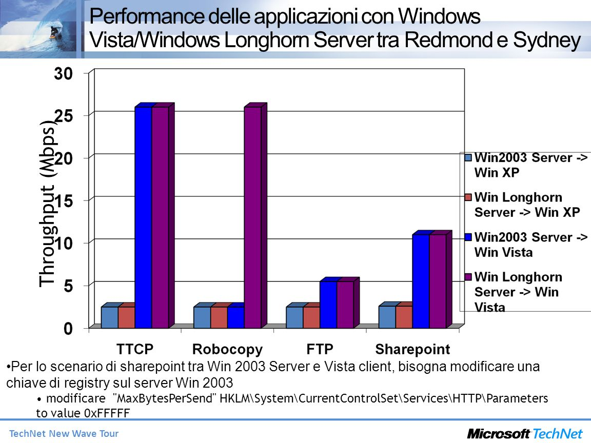 Performance delle applicazioni con Windows Vista/Windows Longhorn Server tra Redmond e Sydney