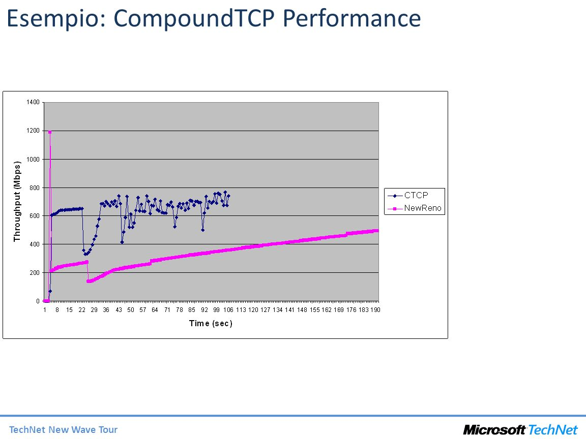 Esempio: CompoundTCP Performance