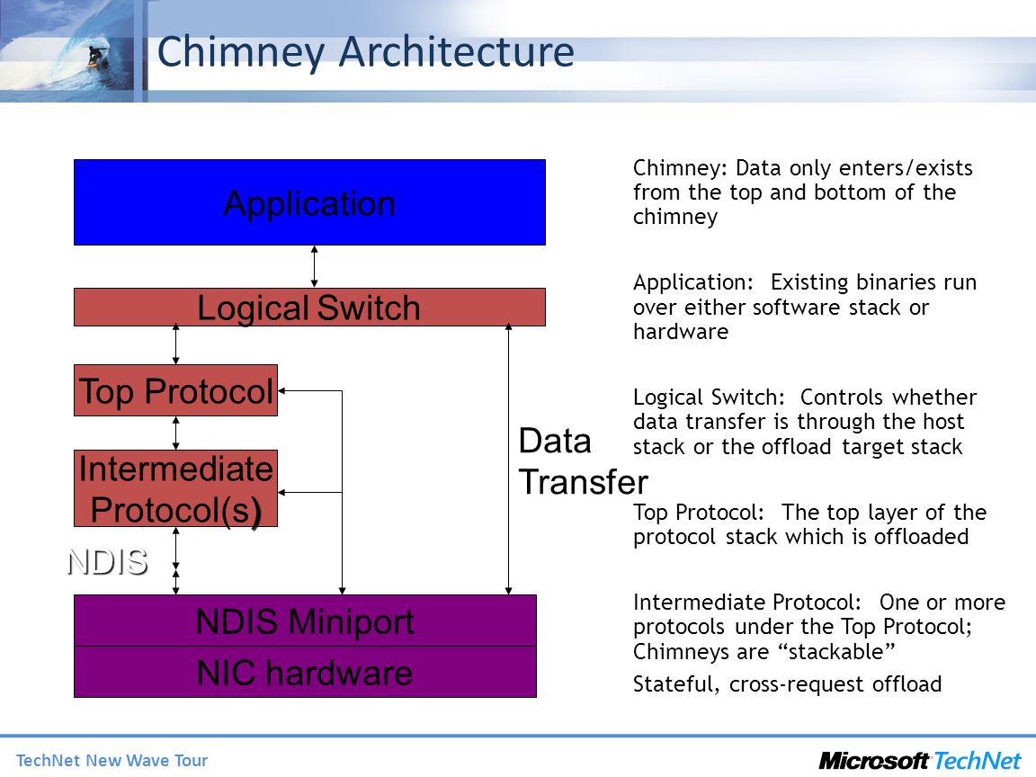 Chimney Architecture Application Logical Switch Top Protocol State