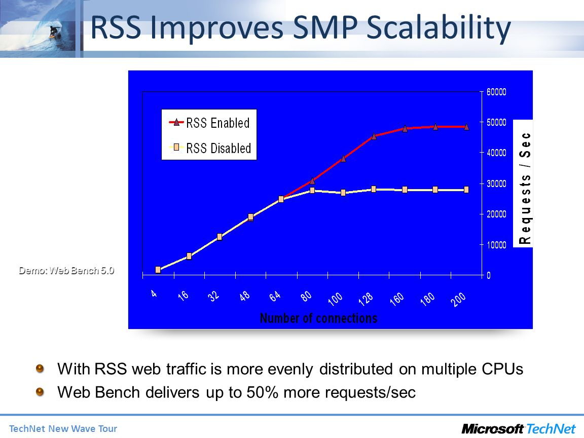 RSS Improves SMP Scalability