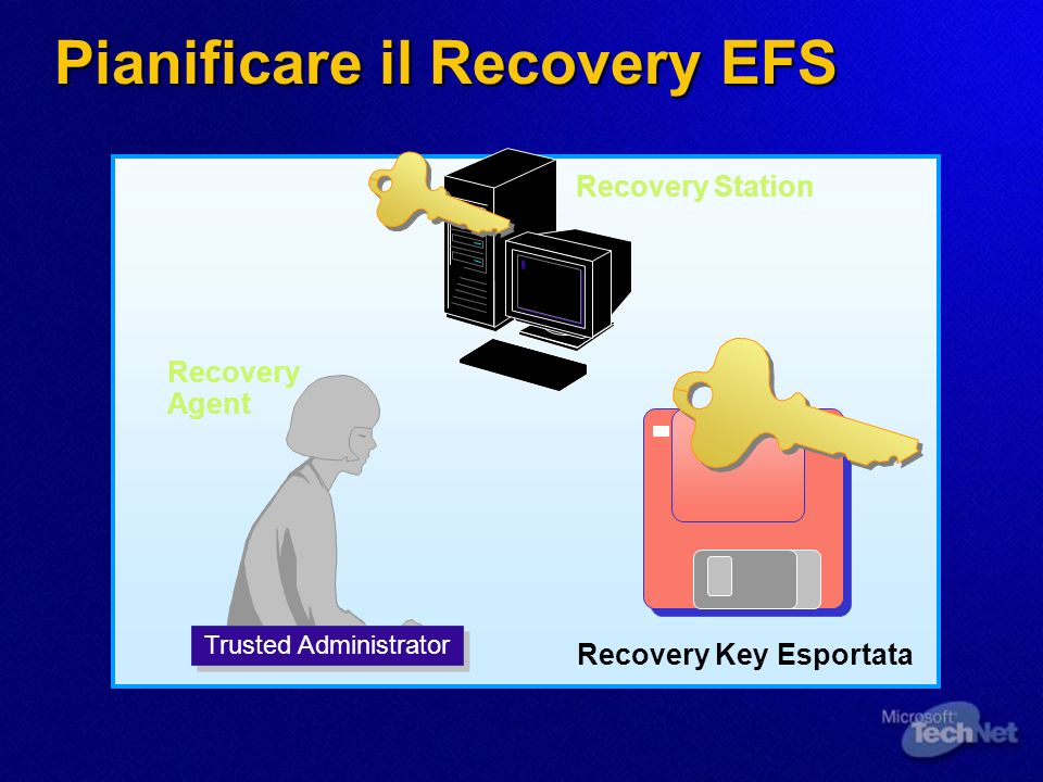 Pianificare il Recovery EFS