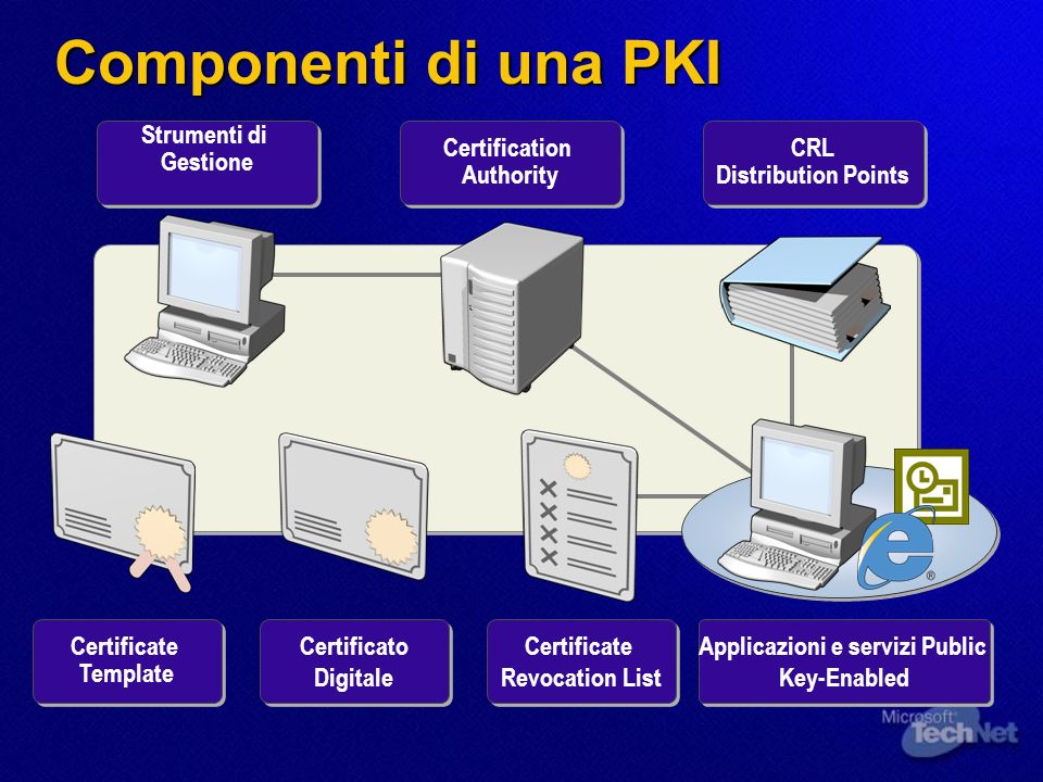 Componenti di una PKI Strumenti di Gestione Certification Authority