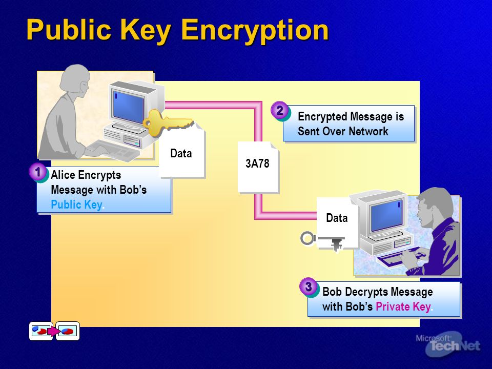 Public Key Encryption 2 Encrypted Message is Sent Over Network Data