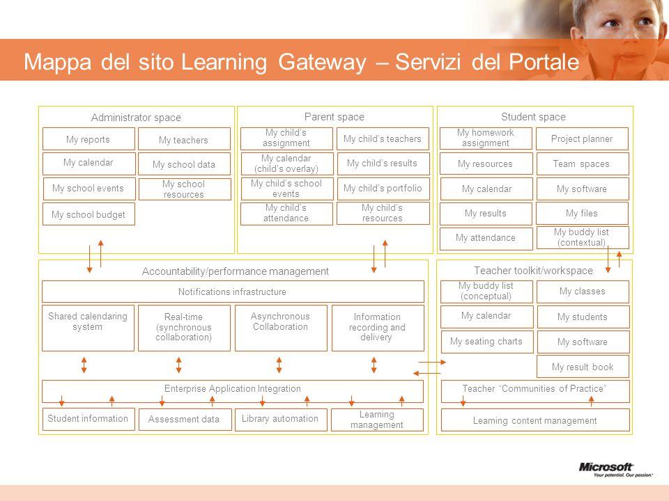 Mappa del sito Learning Gateway – Servizi del Portale