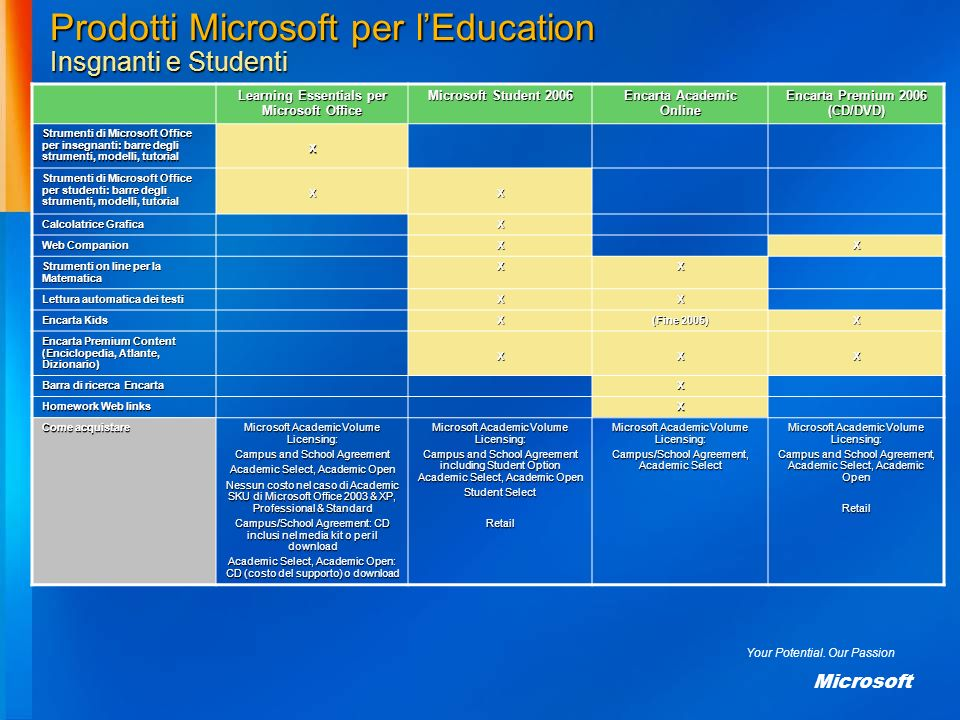 Prodotti Microsoft per l'Education Insgnanti e Studenti