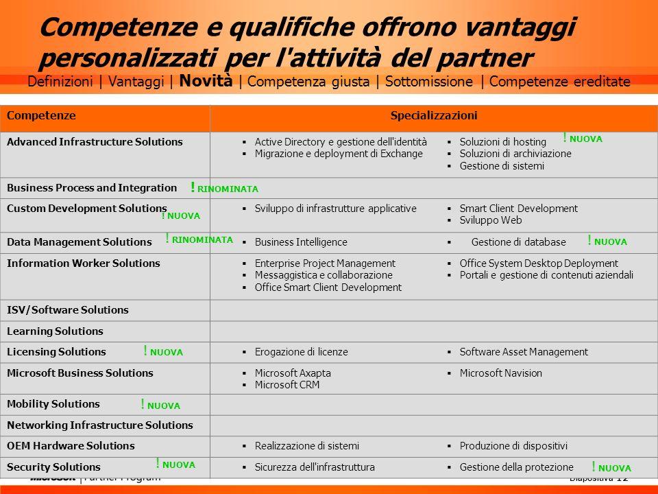 Competenze e qualifiche offrono vantaggi personalizzati per l attività del partner