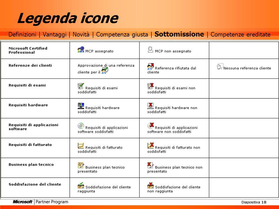 Legenda icone Definizioni | Vantaggi | Novità | Competenza giusta | Sottomissione | Competenze ereditate.