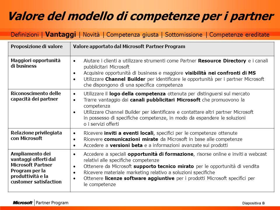 Valore del modello di competenze per i partner