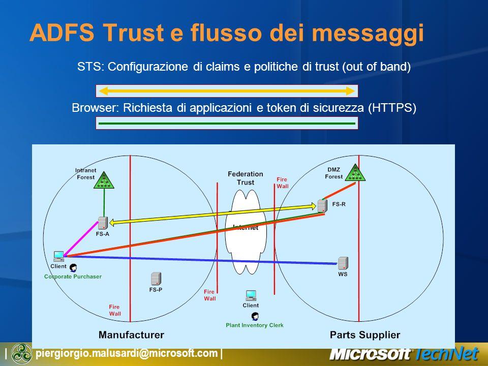 ADFS Trust e flusso dei messaggi
