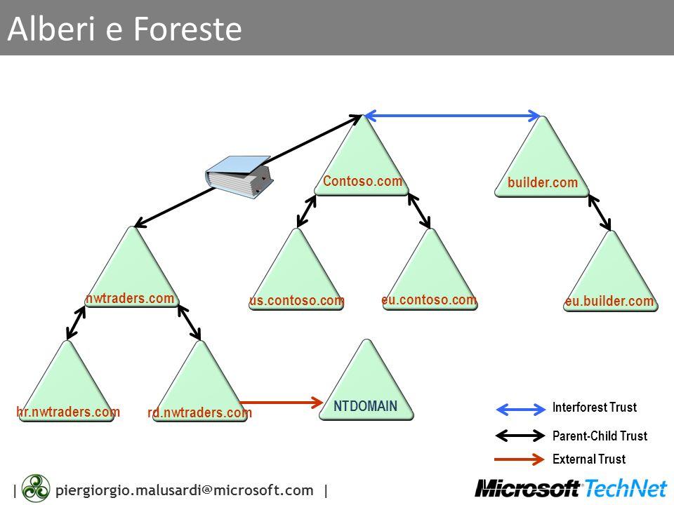 Alberi e Foreste Contoso.com builder.com nwtraders.com us.contoso.com