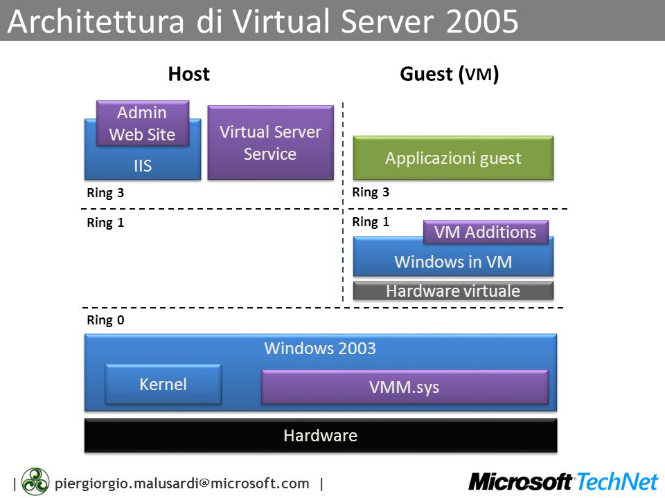 Architettura di Virtual Server 2005