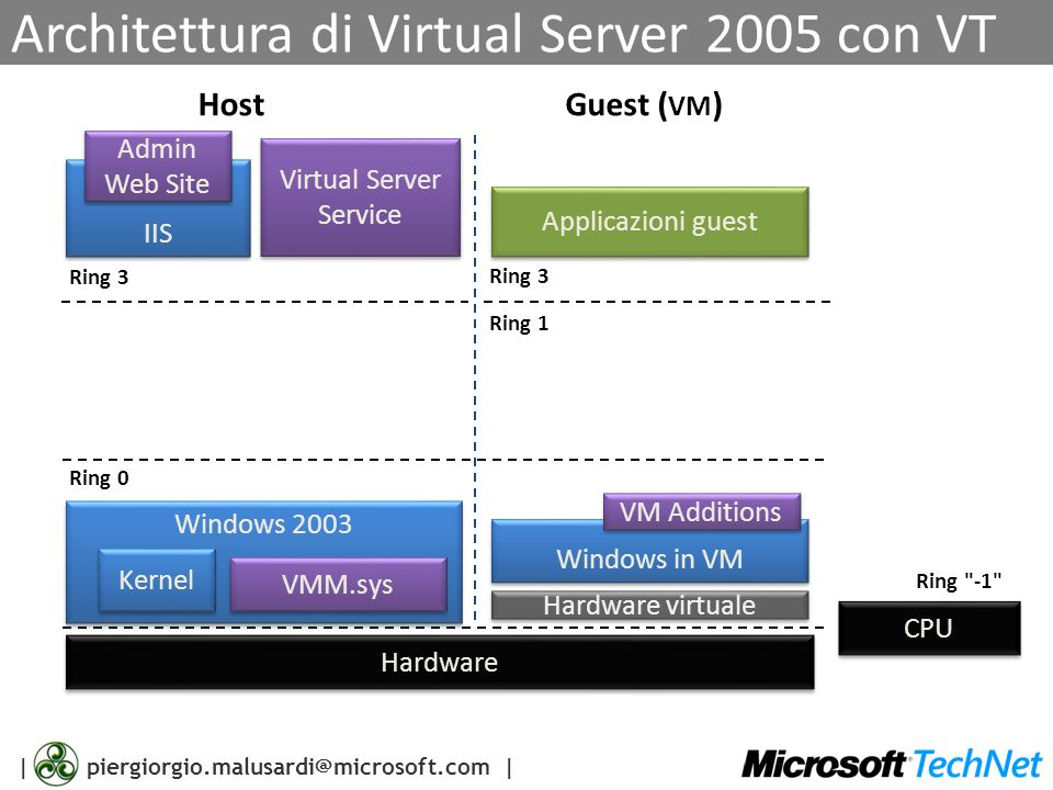 Architettura di Virtual Server 2005 con VT