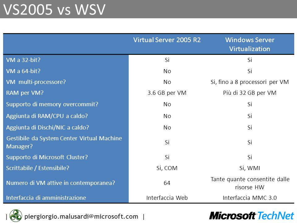 VS2005 vs WSV Virtual Server 2005 R2 Windows Server Virtualization