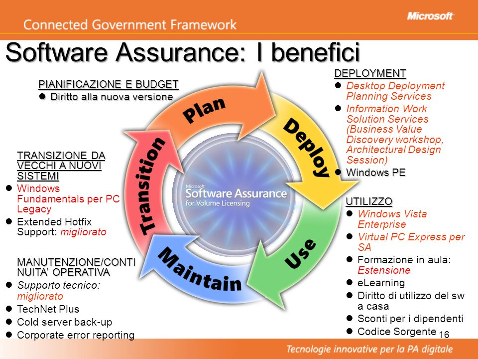 Software Assurance: I benefici
