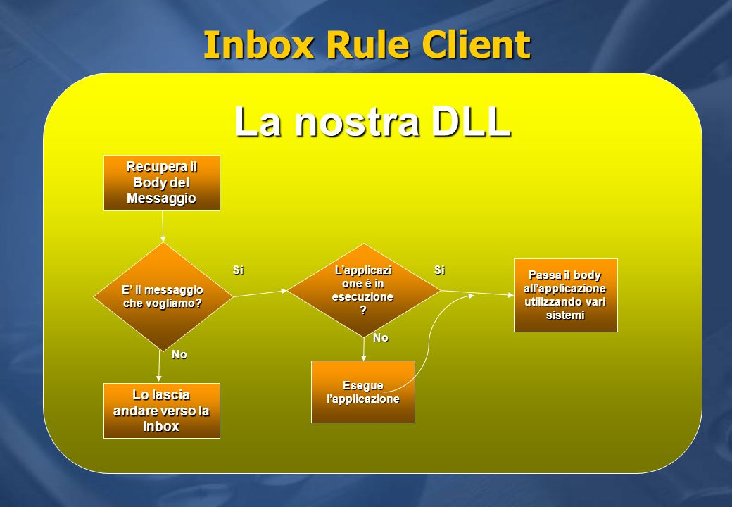 La nostra DLL Inbox Rule Client Recupera il Body del Messaggio